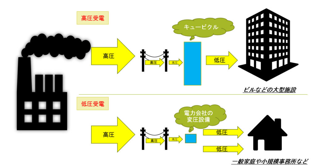 高圧受電と低圧受電の違い。