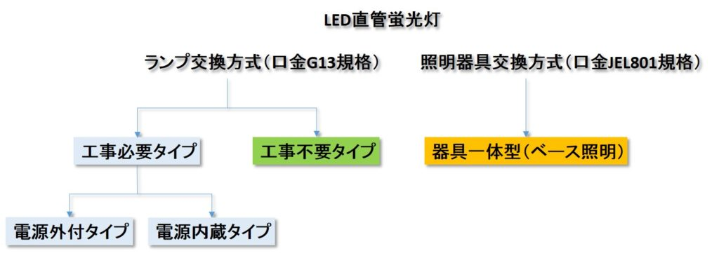 LED蛍光灯の分類